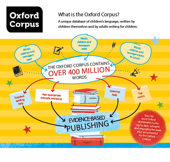 500 WORDS and Oxford Dictionaries for Children : Oxford